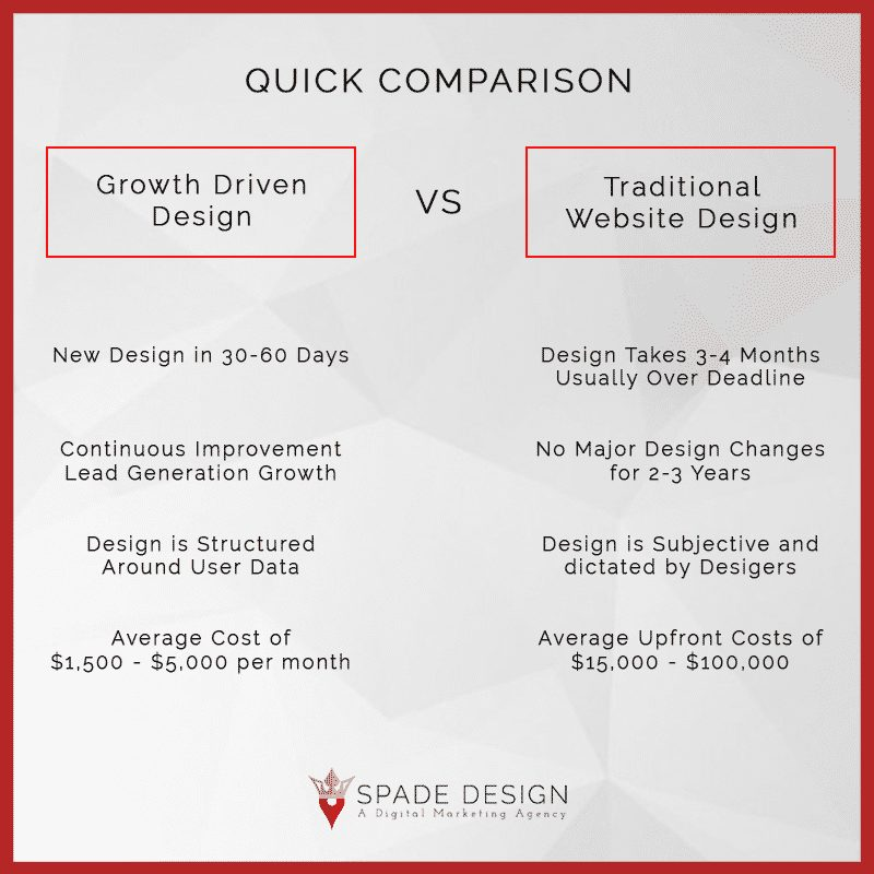 Growth Driven Design Comparison vs Traditional Web Design