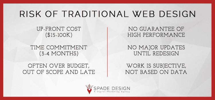 How to Design a Website Fast, Within Budget and Scope of Work Spade Design image 3
