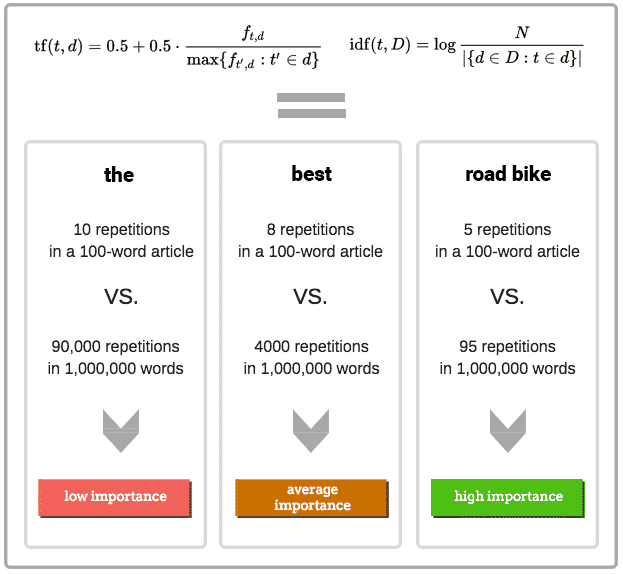 Content Marketing Best Practices: Content Writing in 2018 - road bikes