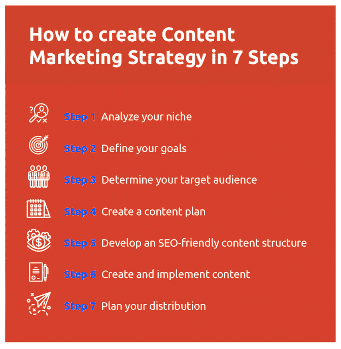 Content Marketing Strategy Guide - Spade Design
