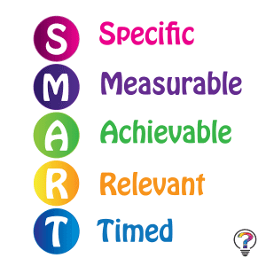 How to Use SMART Goals To Improve Your Marketing - Strategy - Spade Design - S.M.A.R.T. Goals