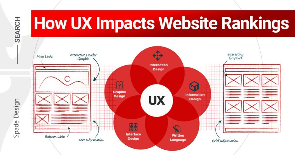 How UX Impacts Website Rankings-SEO-UX-Web Design-Spade Design