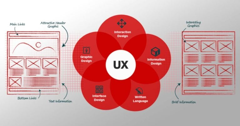How UX Impacts Website Rankings-UX-Web Design-SEO-2